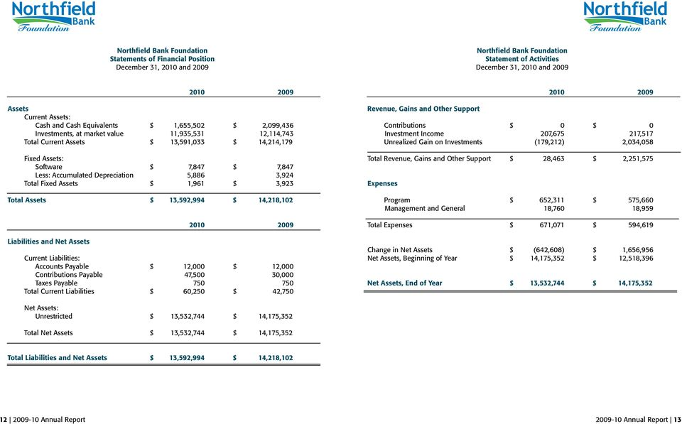 $ 1,961 $ 3,923 Total Assets $ 13,592,994 $ 14,218,102 Liabilities and Net Assets 2010 2009 Current Liabilities: Accounts Payable $ 12,000 $ 12,000 Contributions Payable 47,500 30,000 Taxes Payable