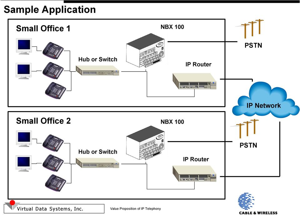 Router IP Network Small Office 2