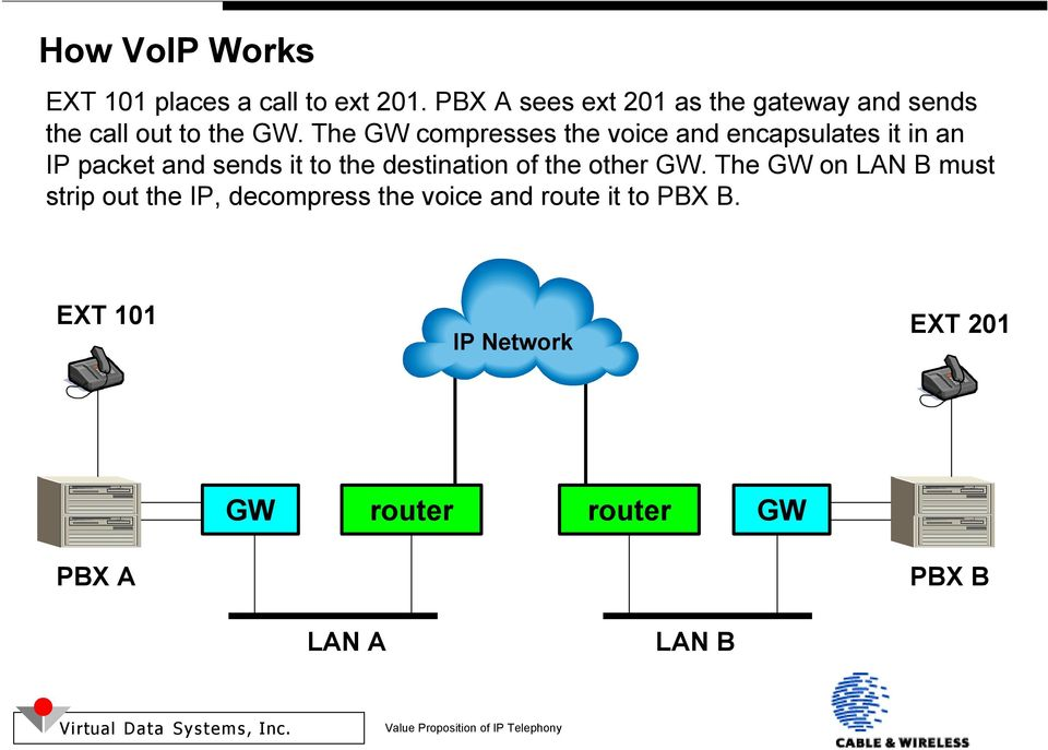 The GW compresses the voice and encapsulates it in an IP packet and sends it to the destination
