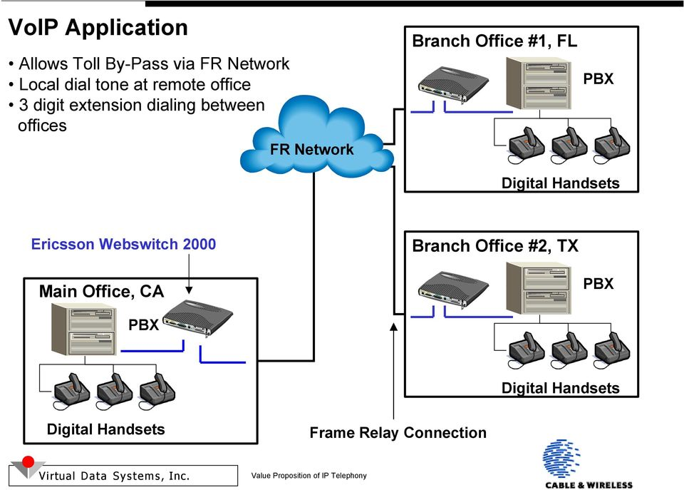 Office #1, FL PBX Digital Handsets Ericsson Webswitch 2000 Branch Office #2,