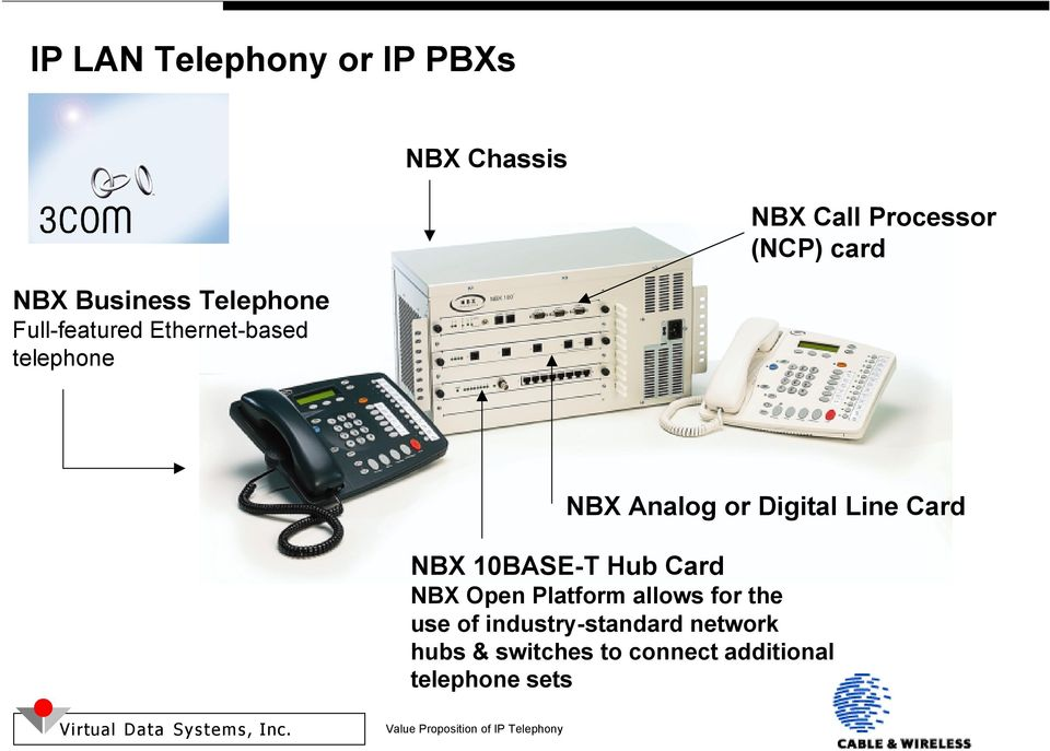 Digital Line Card NBX 10BASE-T Hub Card NBX Open Platform allows for the