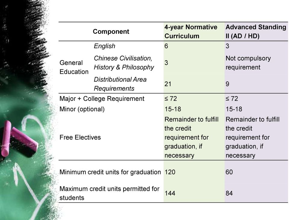requirement for graduation, if necessary Minimum credit units for graduation 120 60 Advanced Standing II (AD / HD) Not compulsory