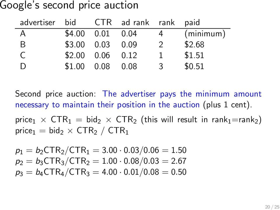 51 Second price auction: The advertiser pays the minimum amount necessary to maintain their position in the auction (plus 1 cent).