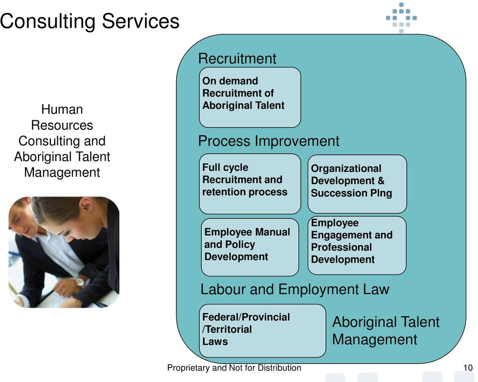 Succession Plng Employee Manual and Policy Development Employee Engagement and Professional Development Labour and