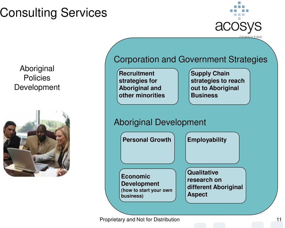 Business Aboriginal Development Personal Growth Employability Economic Development (how to start your