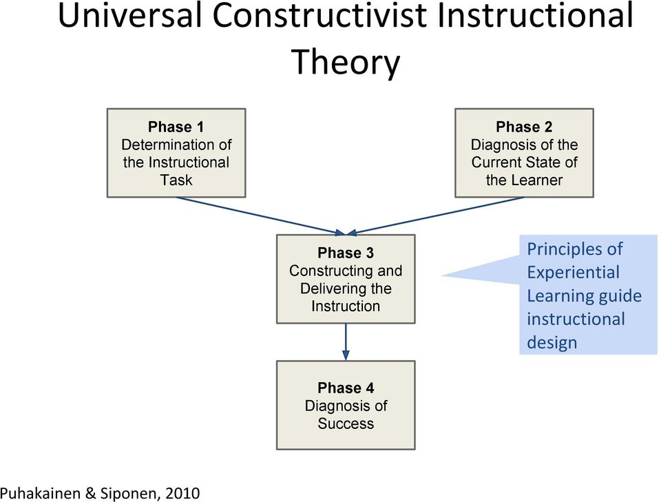 3 Constructing and Delivering the Instruction Phase 4 Diagnosis of Success
