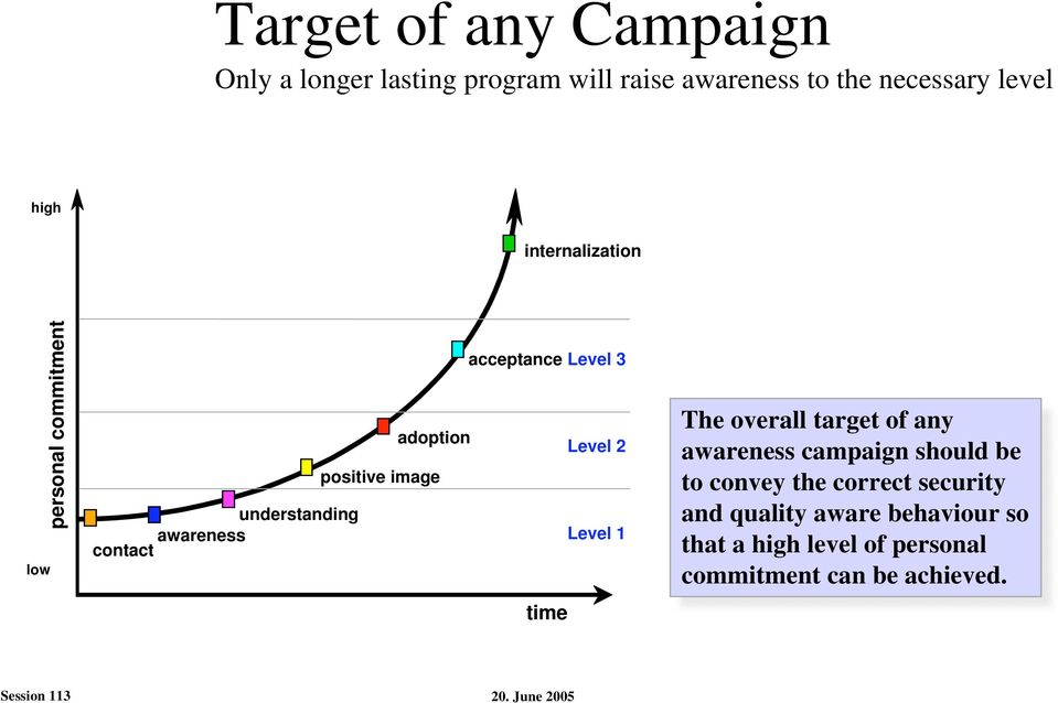 acceptance Level 3 time Level 2 Level 1 The overall target of any awareness campaign should be to