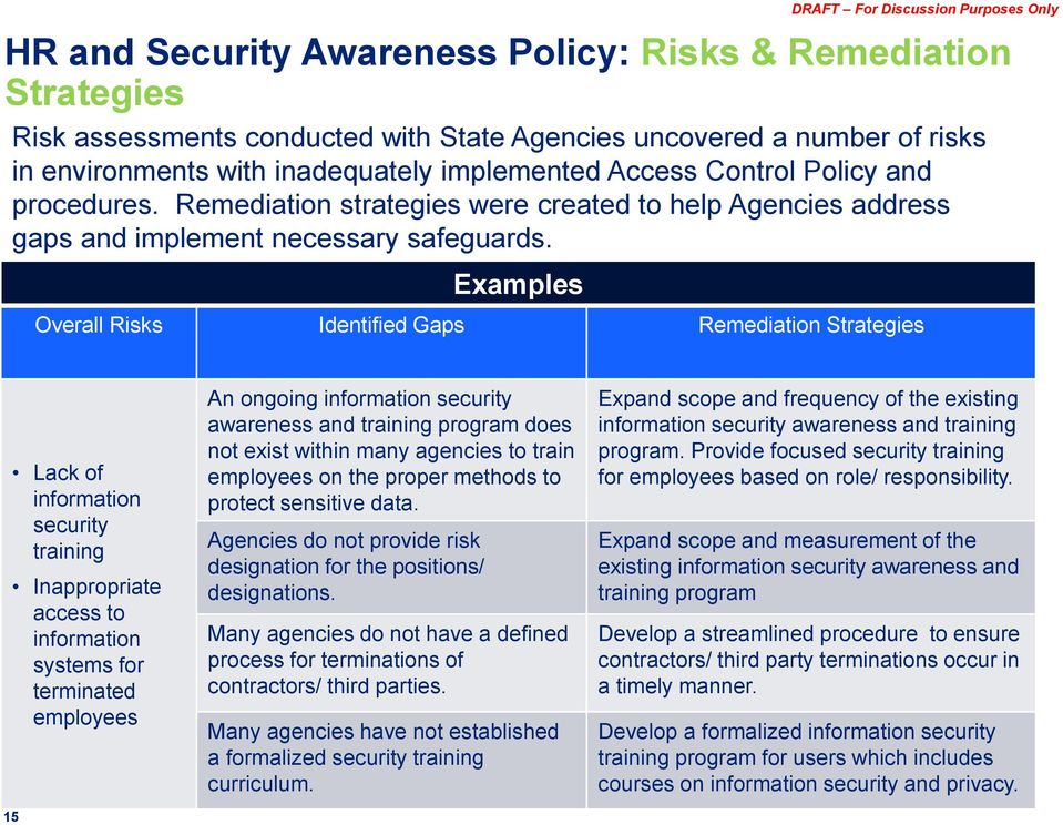 Examples Overall Risks Identified Gaps Remediation Strategies 15 Lack of information security training Inappropriate access to information systems for terminated employees An ongoing information
