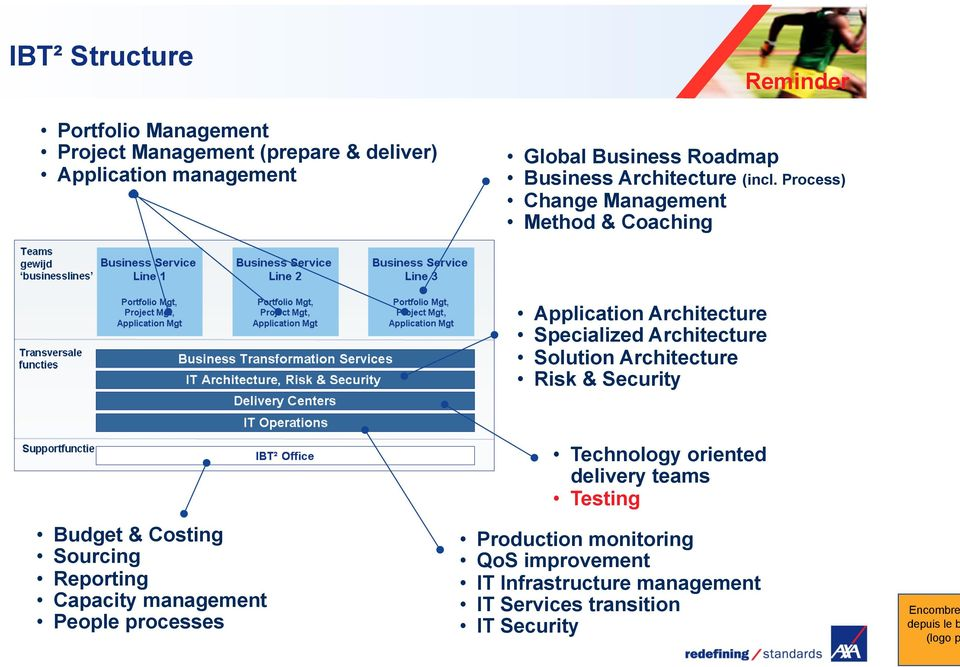 Process) Change Management Method & Coaching Application Architecture Specialized Architecture Solution Architecture Risk &