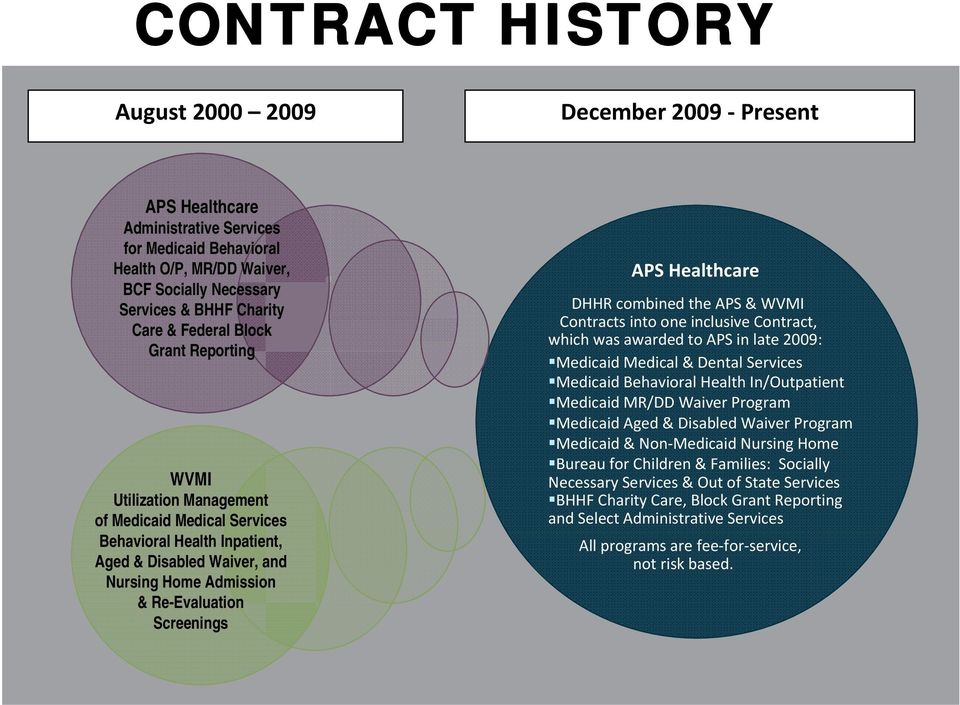 Healthcare DHHR combined the APS & WVMI Contracts into one inclusive Contract, which was awarded to APS in late 2009: Medicaid Medical & Dental Services Medicaid Behavioral Health In/Outpatient