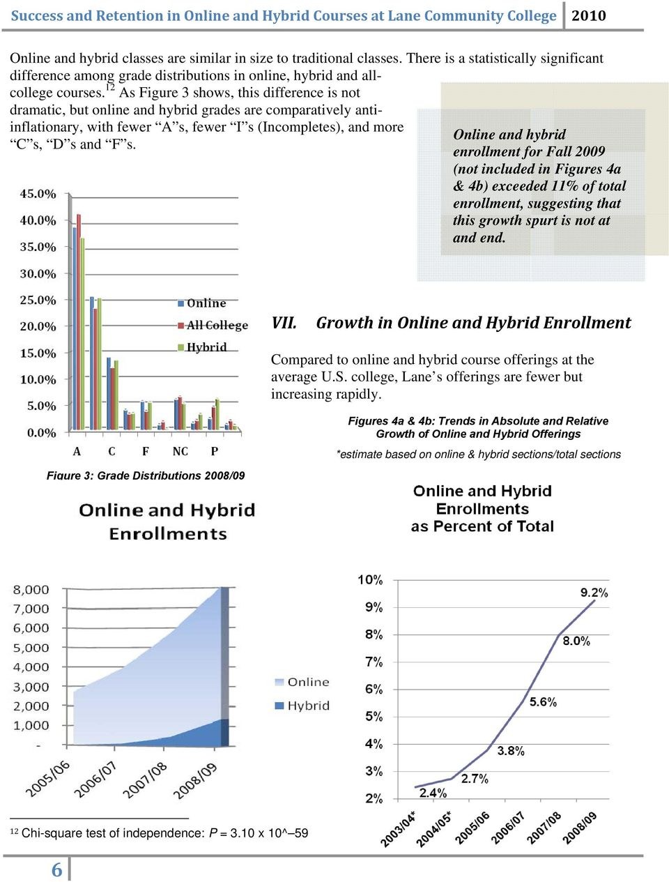 Online and hybrid enrollment for Fall 2009 (not included in Figures 4a & 4b) exceeded 11% of total enrollment, suggesting that this growth spurt is not at and end. VII.