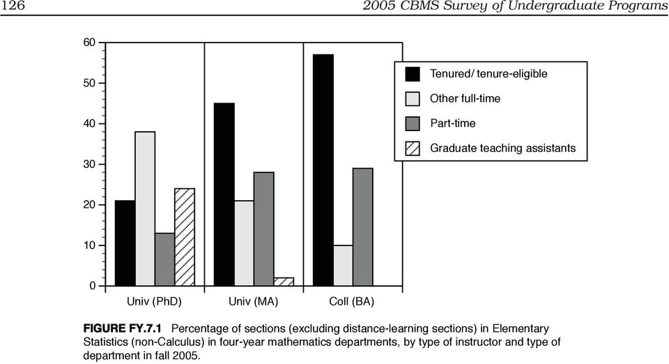 1 Percentage of sections (excluding distance-learning sections) in Elementary Statistics (non-calculus)