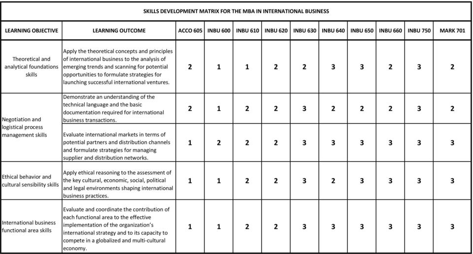 strategies for launching successful international ventures.