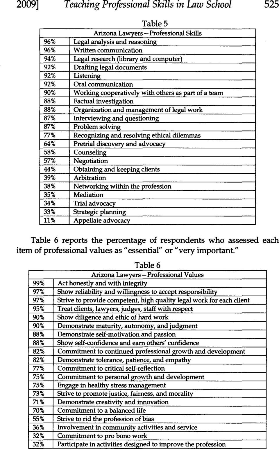 Interviewing and questioning 87% Problem solving 77% Recognizing and resolving ethical dilemmas 64% Pretrial discovery and advocacy 58% Counseling 57% Negotiation 44% Obtaining and keeping clients