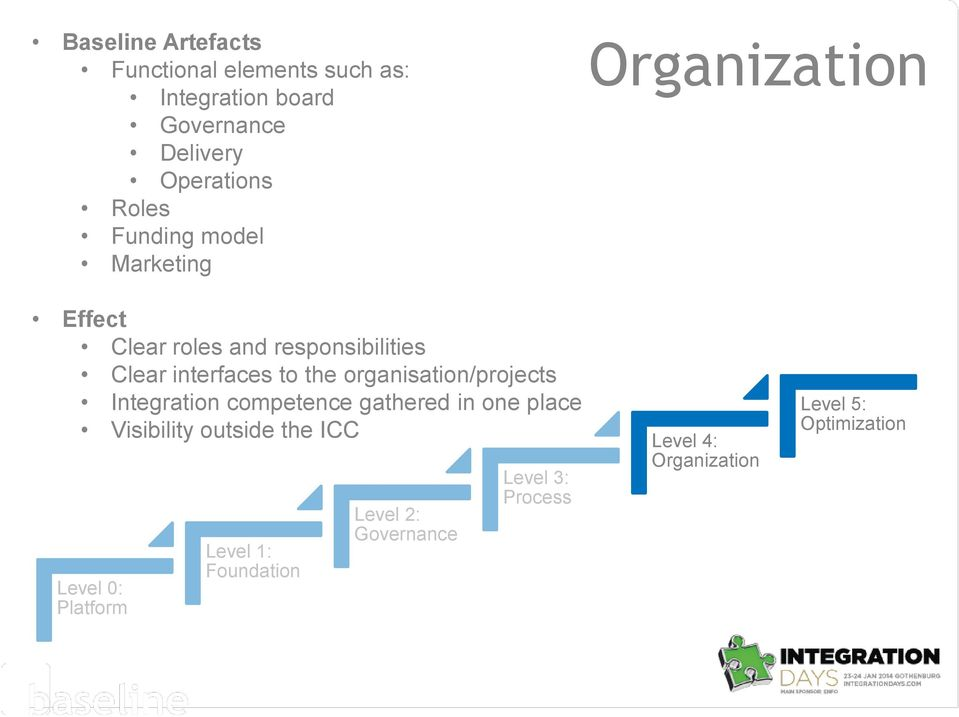 to the organisation/projects competence gathered in one place Visibility outside the ICC Level