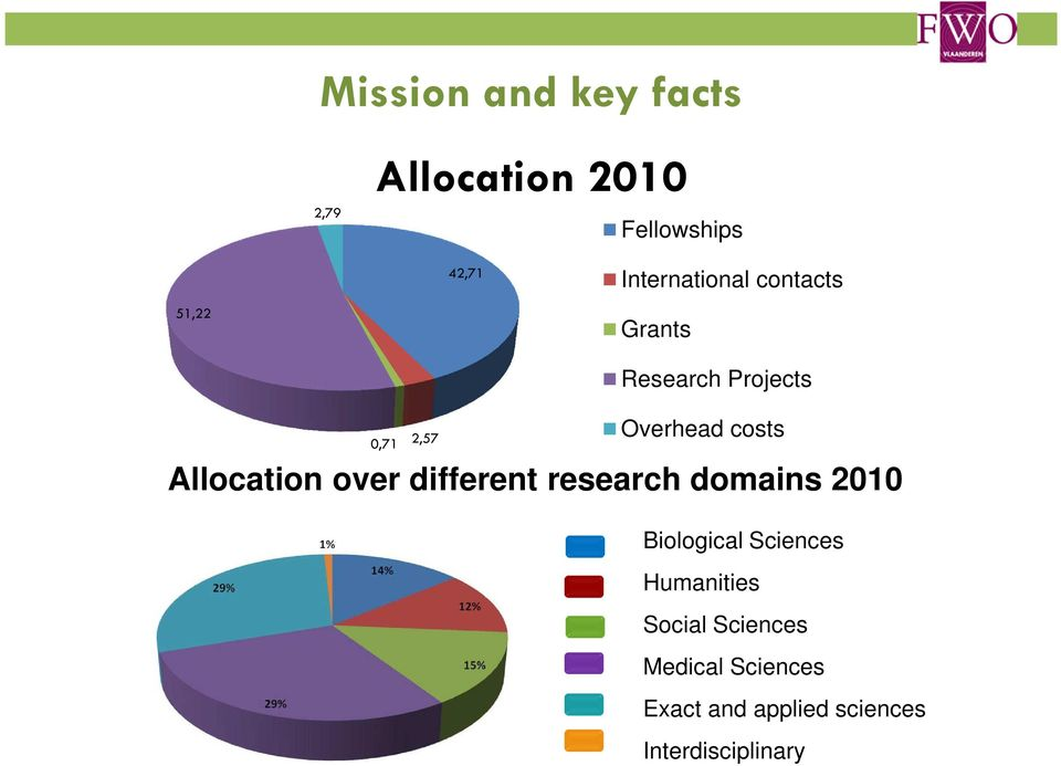 costs Allocation over different research domains 2010 Biological Sciences