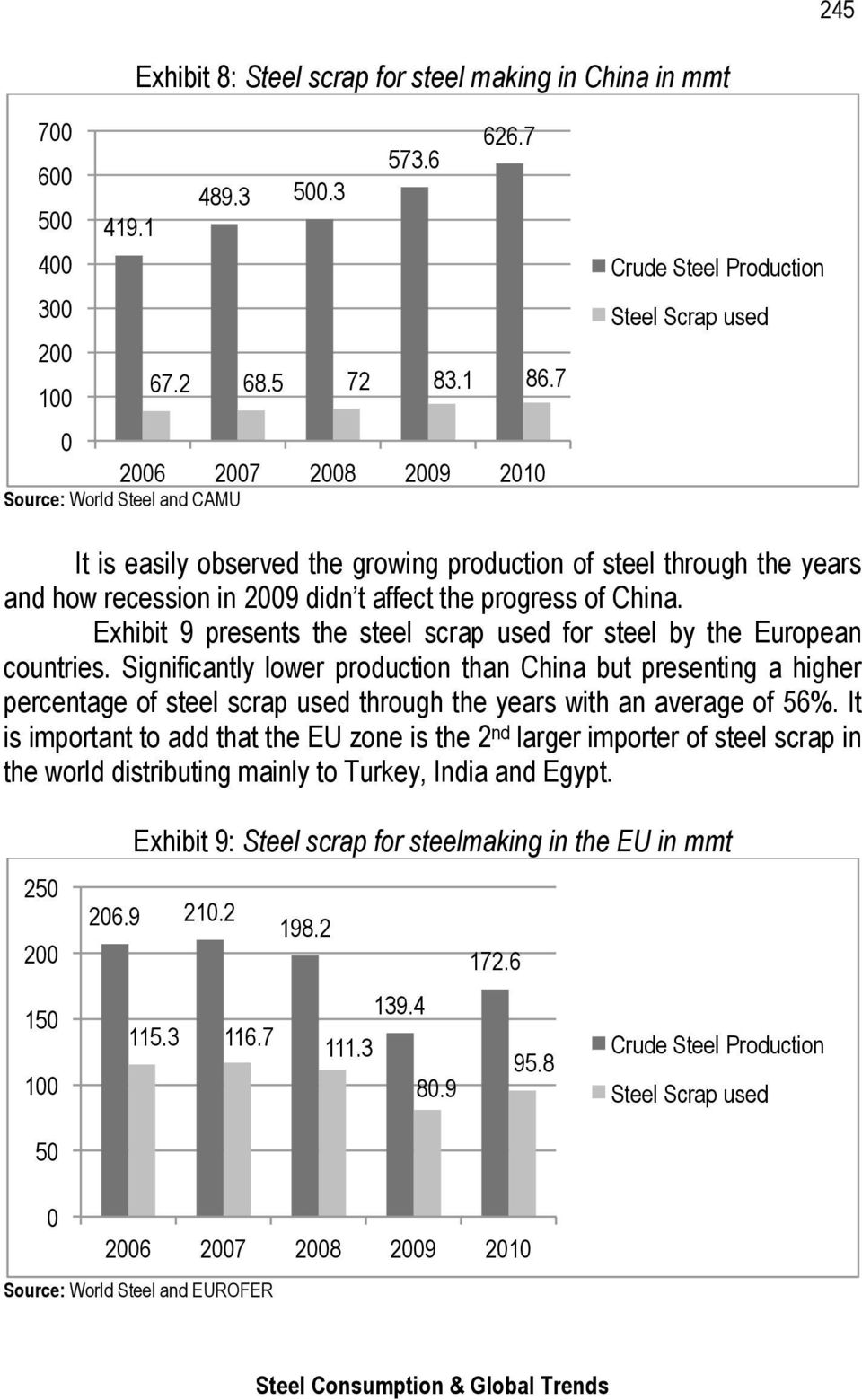 t affect the progress of China. Exhibit 9 presents the steel scrap used for steel by the European countries.
