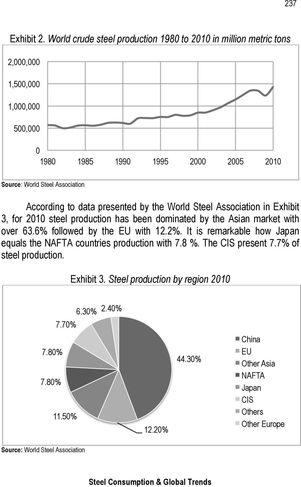 Association According to data presented by the World Steel Association in Exhibit 3, for 2010 steel production has been dominated by the Asian market with over 63.