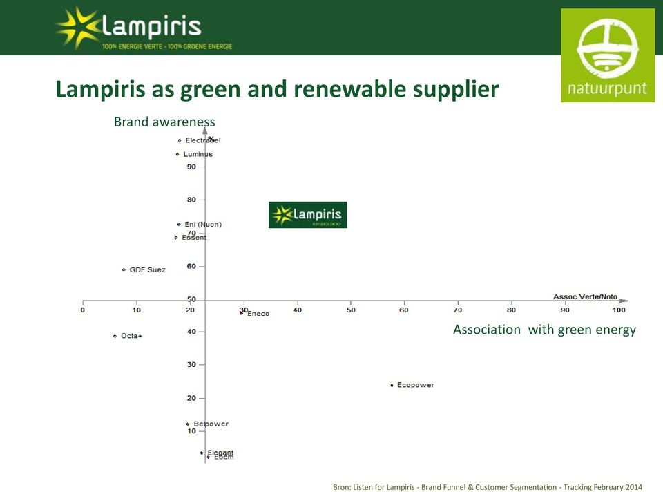 energy Bron: Listen for Lampiris - Brand