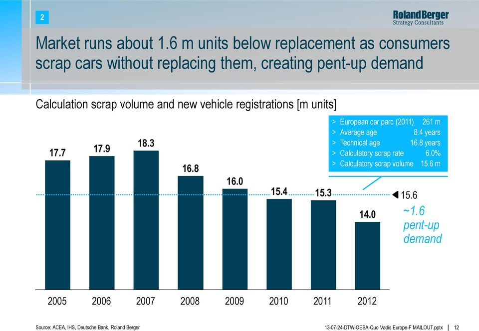 volume and new vehicle registrations [m units] 17.7 17.9 18.3 16.8 16.0 15.4 15.