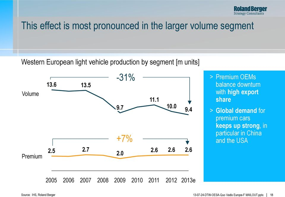 6 > Premium OEMs balance downturn with high export share > Global demand for premium cars keeps up