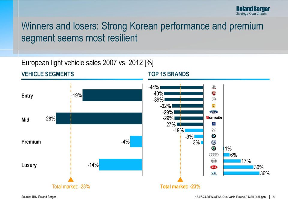 2012 [%] VEHICLE SEGMENTS TOP 15 BRANDS Entry Mid Premium Luxury -28% -19% -14% -4%