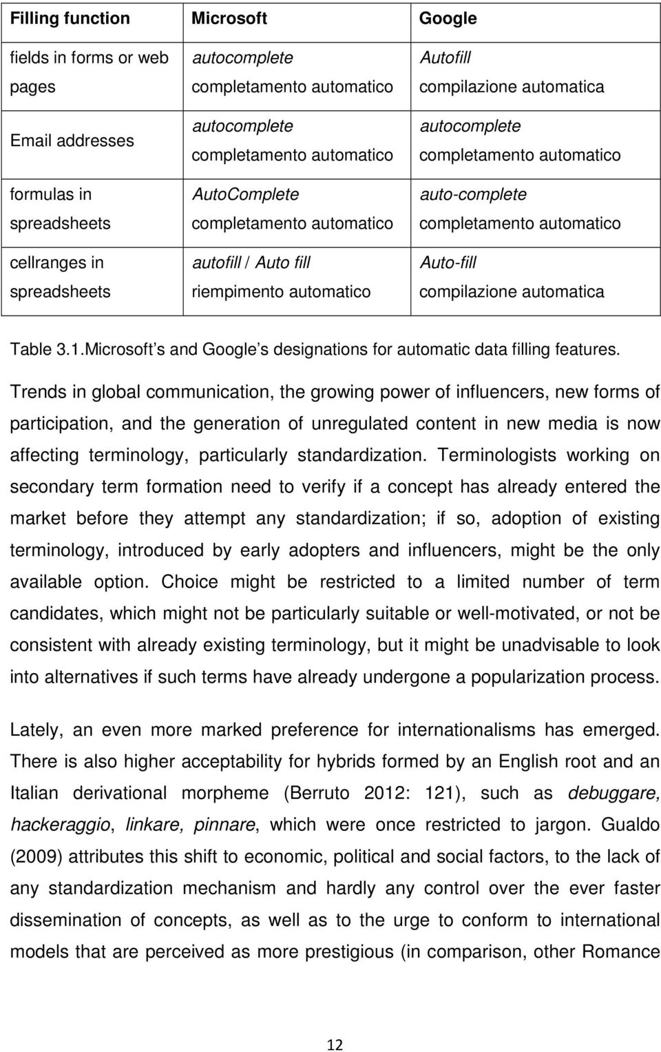 automatico Auto-fill compilazione automatica Table 3.1.Microsoft s and Google s designations for automatic data filling features.
