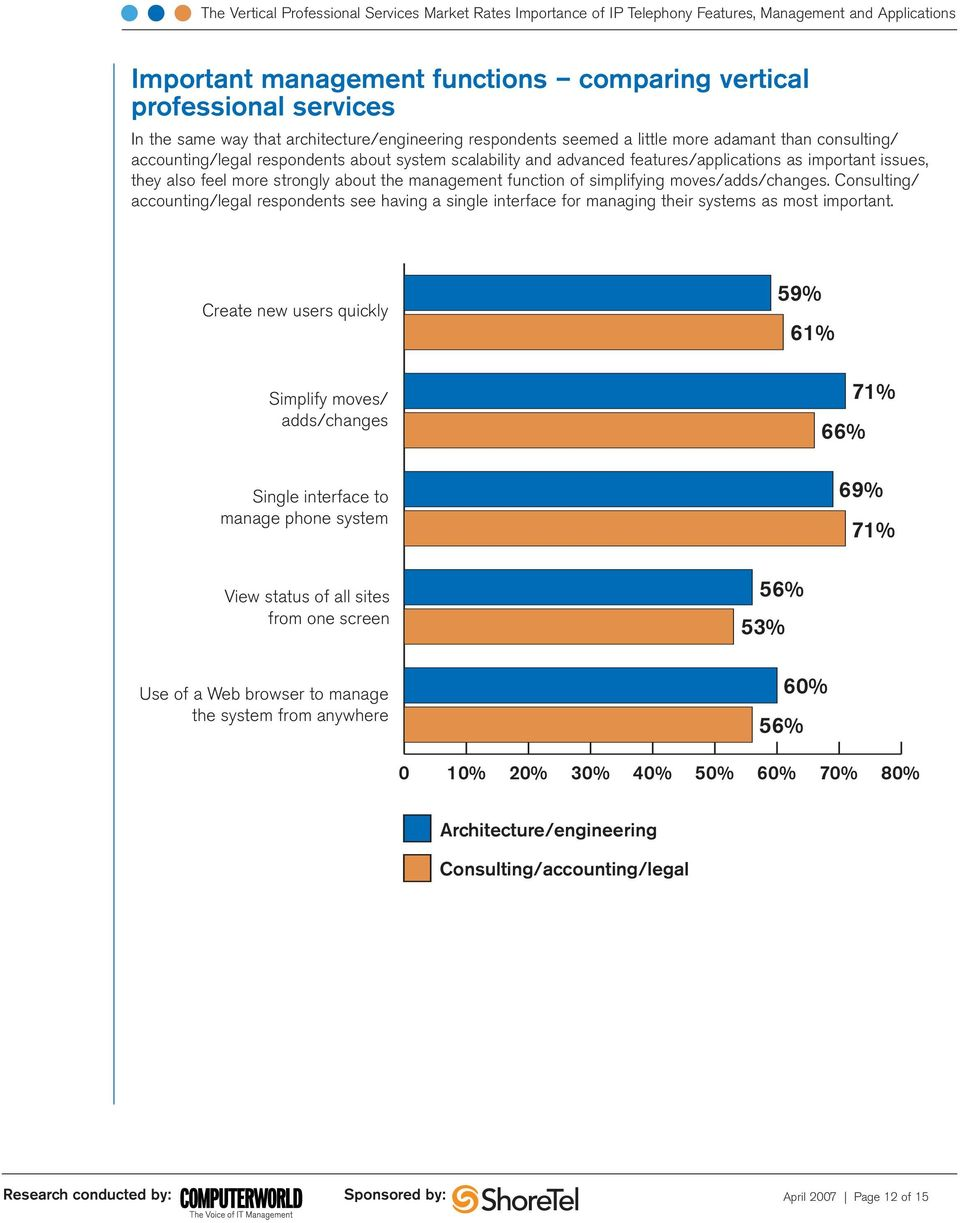 Consulting/ accounting/legal respondents see having a single interface for managing their systems as most important.