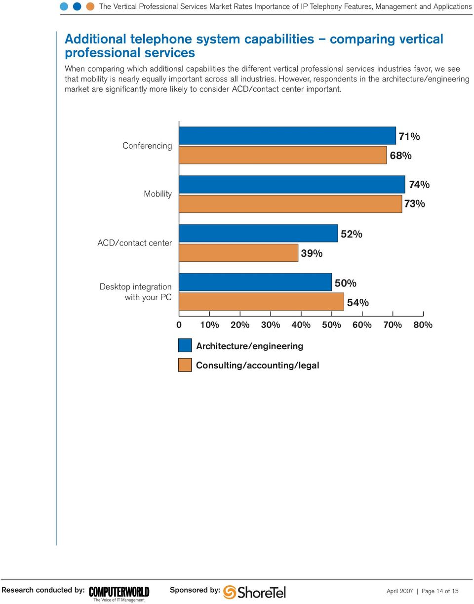 However, respondents in the architecture/engineering market are significantly more likely to consider ACD/contact center important.
