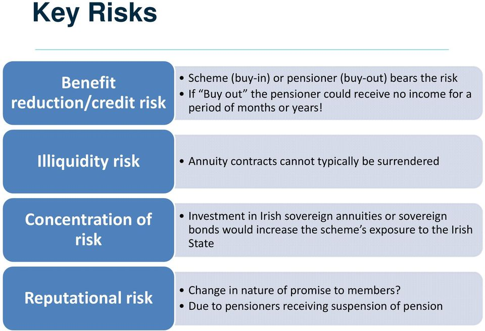 Illiquidity risk Annuity contracts cannot typically be surrendered Concentration of risk Investment in Irish sovereign