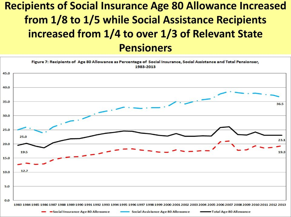 Social Assistance Recipients increased
