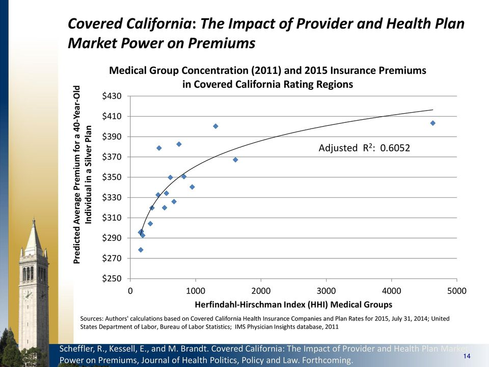 6052 $250 0 1000 2000 3000 4000 5000 Herfindahl-Hirschman Index (HHI) Medical Groups Sources: Authors' calculations based on Covered California Health Insurance Companies and Plan Rates for 2015,