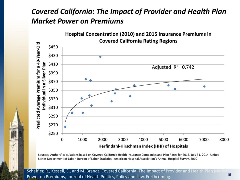 742 0 1000 2000 3000 4000 5000 6000 7000 8000 Herfindahl-Hirschman Index (HHI) of Hospitals Sources: Authors' calculations based on Covered California Health Insurance Companies and Plan Rates for