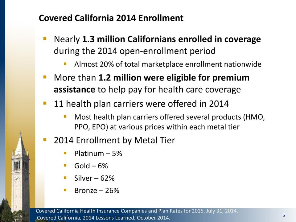 2 million were eligible for premium assistance to help pay for health care coverage 11 health plan carriers were offered in 2014 Most health plan carriers