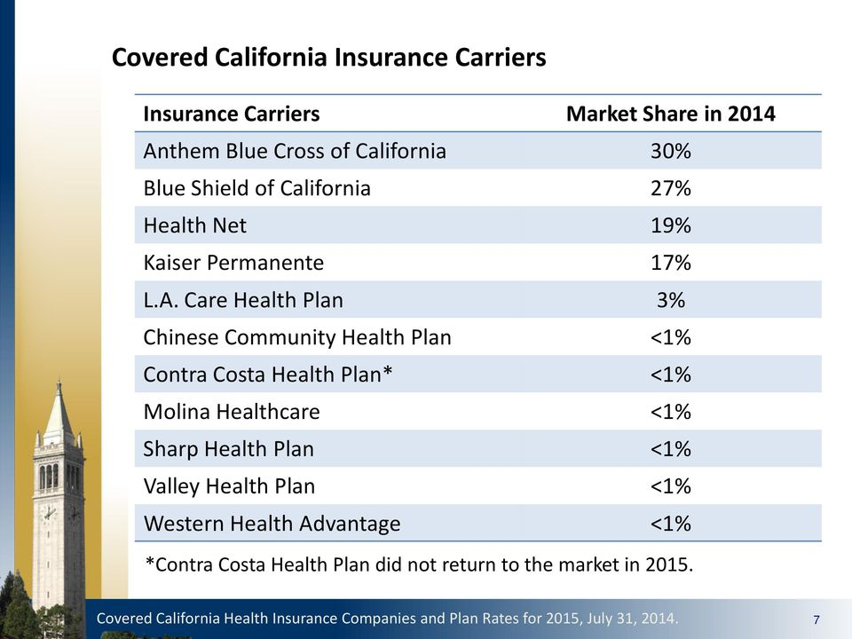Care Health Plan 3% Chinese Community Health Plan <1% Contra Costa Health Plan* <1% Molina Healthcare <1% Sharp Health Plan <1%