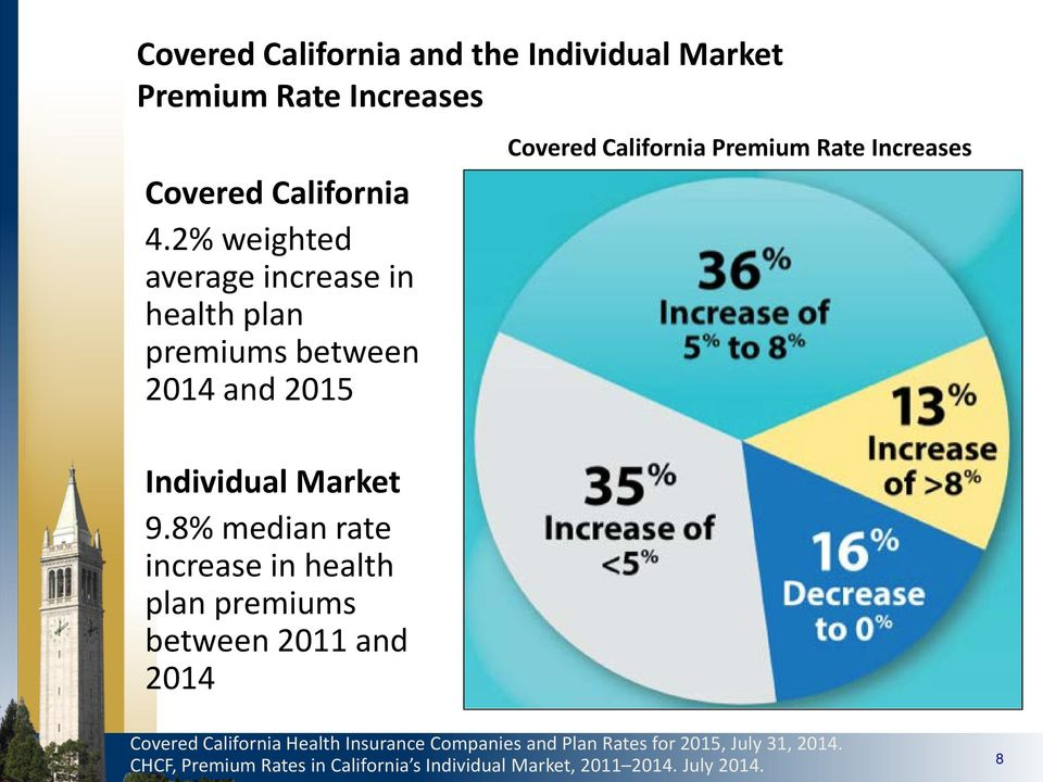 8% median rate increase in health plan premiums between 2011 and 2014 Covered California Premium Rate Increases