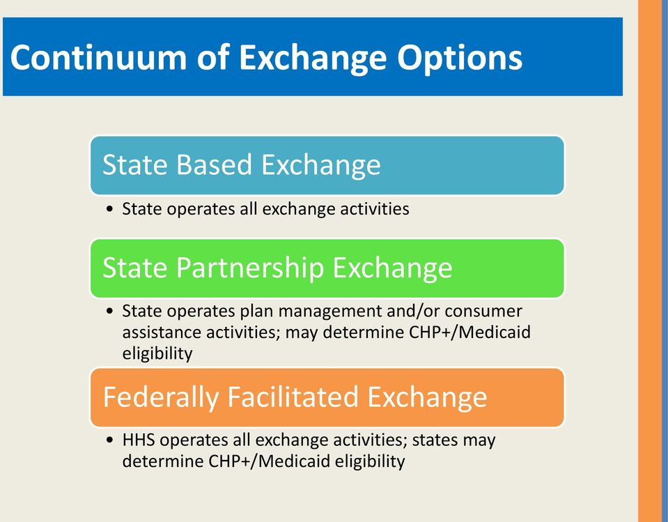 assistance activities; may determine CHP+/Medicaid eligibility Federally Facilitated