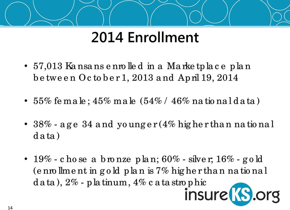 younger (4% higher than national data) 19% - chose a bronze plan; 60% - silver; 16% -