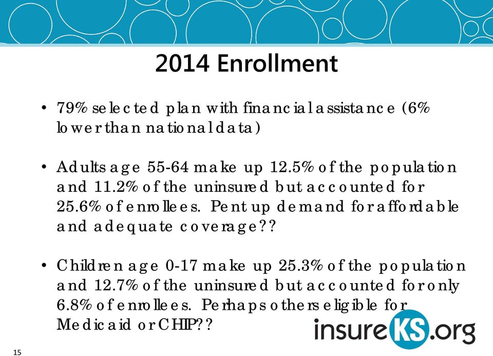 Pent up demand for affordable and adequate coverage?? Children age 0-17 make up 25.