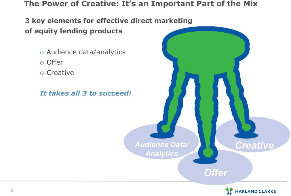 lending products Audience data/analytics Offer Creative It