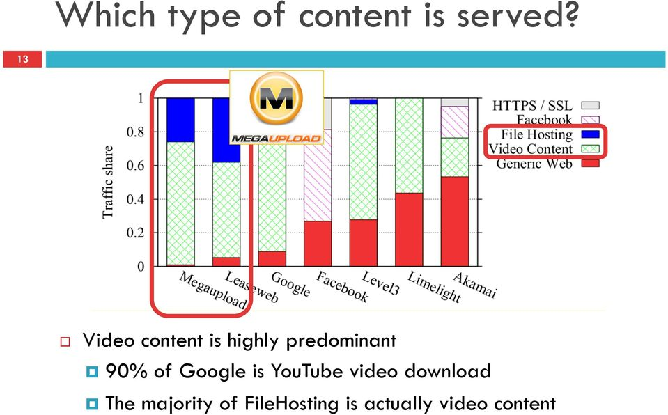 90% of Google is YouTube video download