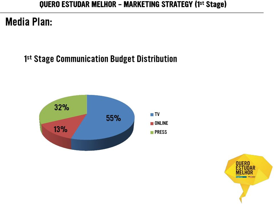 st Stage Communication Budget