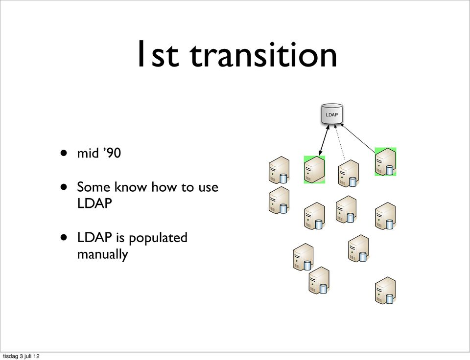 how to use LDAP