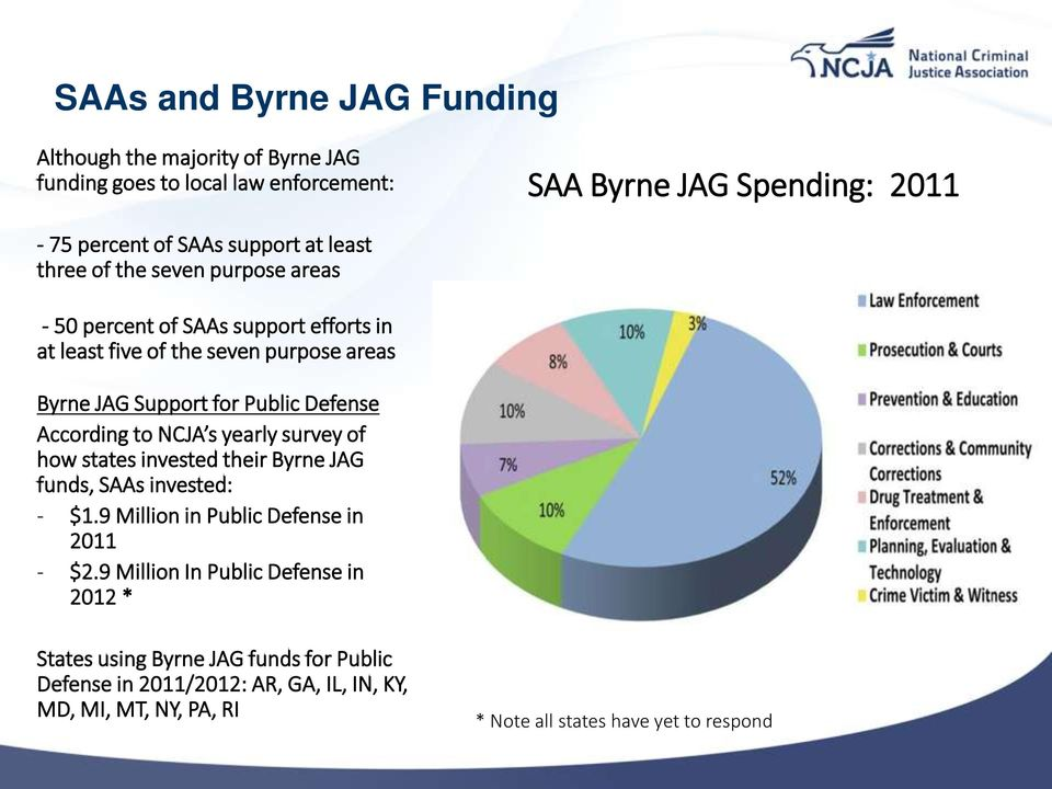 According to NCJA s yearly survey of how states invested their Byrne JAG funds, SAAs invested: - $1.9 Million in Public Defense in 2011 - $2.