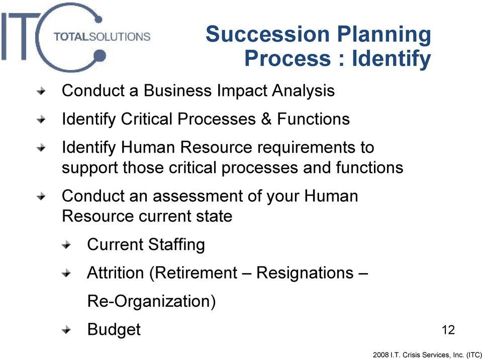 Conduct an assessment of your Human Resource current state Current Staffing