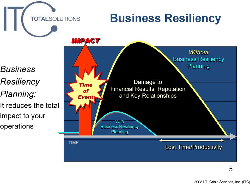 Damage to Financial Results, Reputation and Key Relationships With