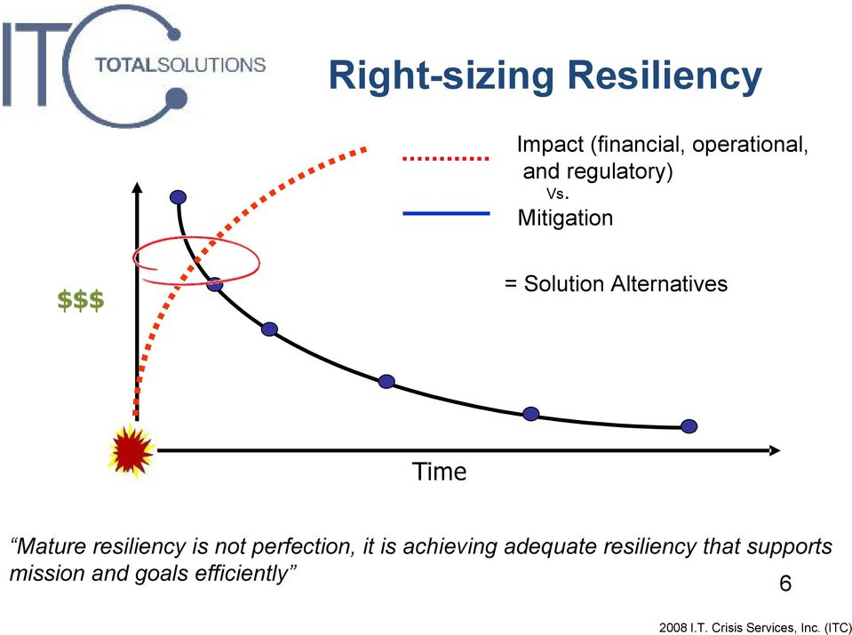 Mitigation $$$ = Solution Alternatives Time Mature