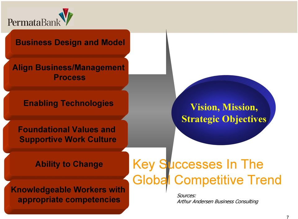Workers with appropriate competencies Vision, Mission, Strategic Objectives Key