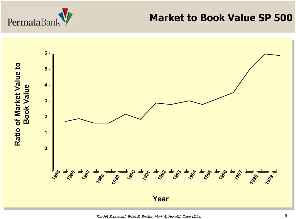 of Market Value to Book Value 0 Year The HR Scorecard,
