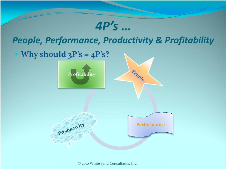 Profitability Why should